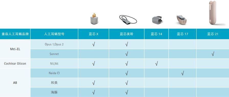 洛+系统—人工耳蜗一体式蓝芯接收机